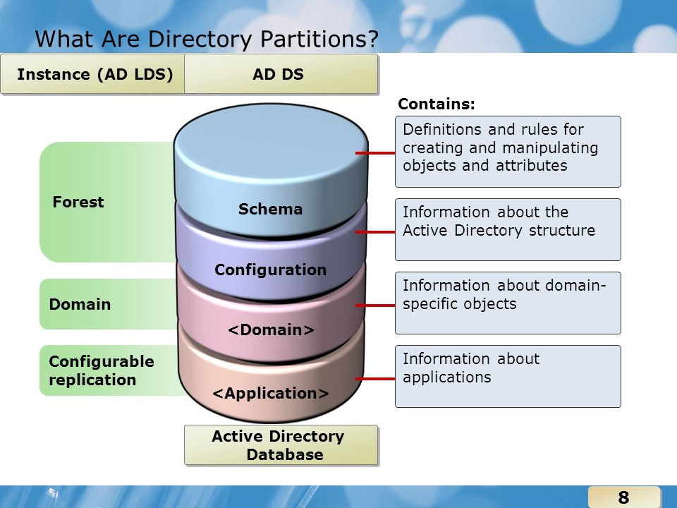 Module 4 Configuring Active Directory Sites and Replication - ppt