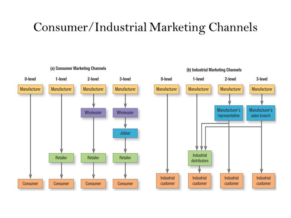 Marketing Channels - ppt download