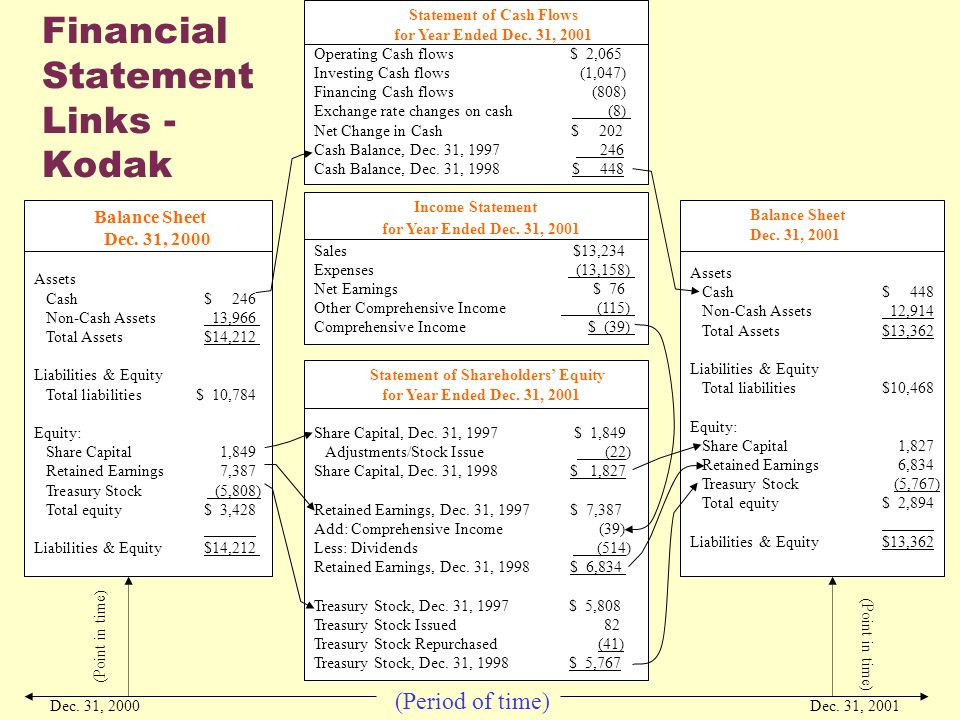 Overview of Financial Statement Analysis - ppt download