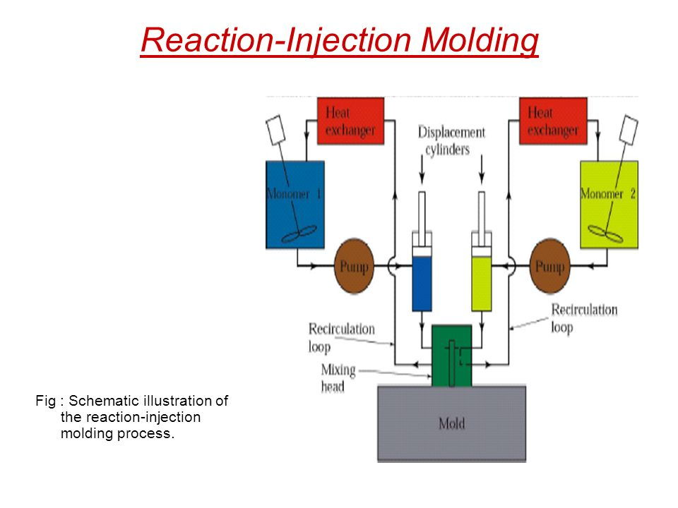 Process Flow Diagram Reaction Injection Moulding Wiring Diagram