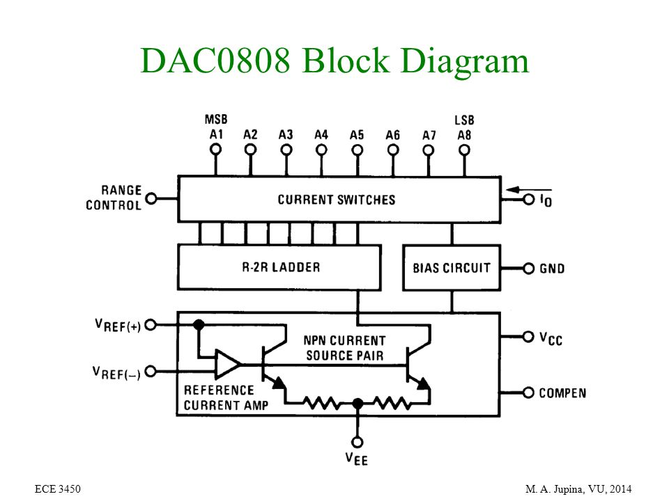 Block Diagram Of Ic 0808 Dac Wiring Diagram