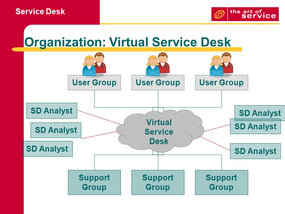 Service Desk GOAL To support the agreed IT service provision by
