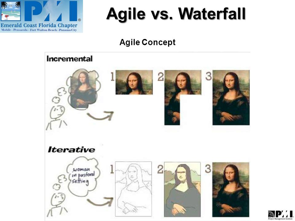 Agile vs Waterfall What is Agile Methodology? - ppt video online