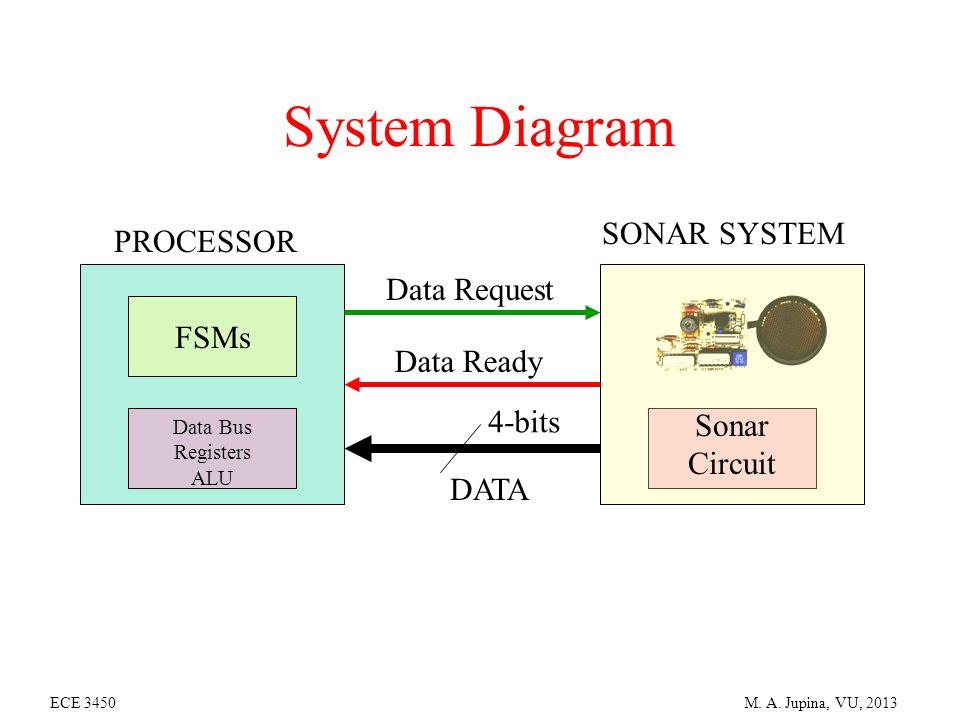 Sonar Sensor Project Polaroid Sonar Sensor Details of the Project