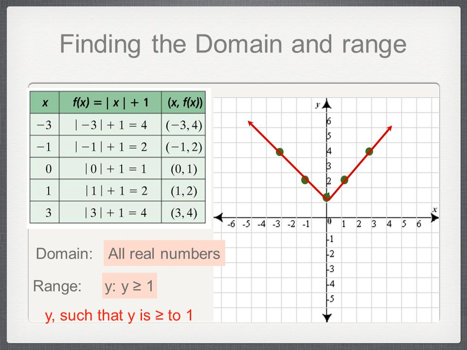 DOMAIN AND RANGE - ppt video online download