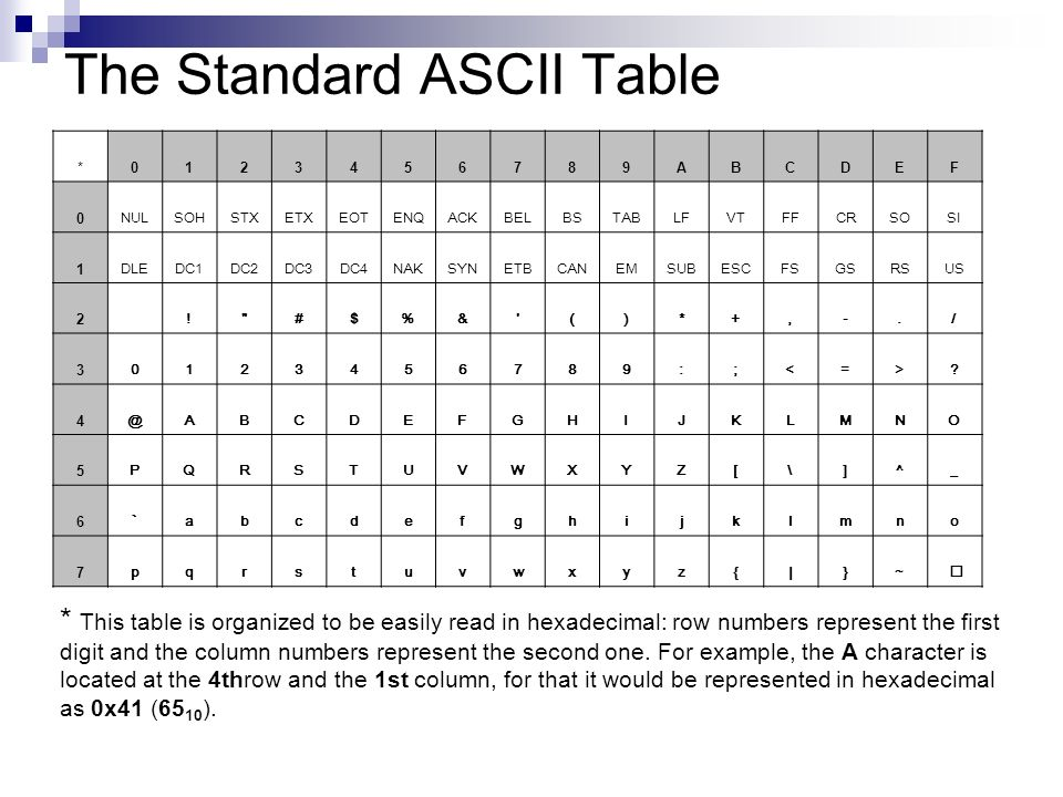 New Extended Ascii Chart. hexadecimal table extended chart
