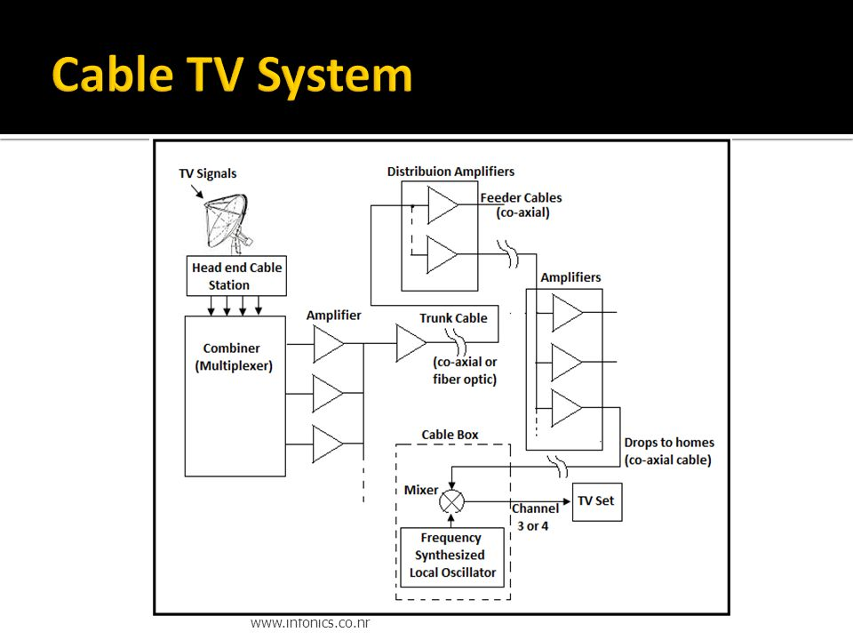 Wiring Diagram For Cable Tv Wiring Diagram