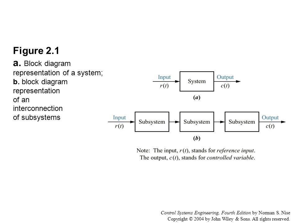 Figure 2 1 a Block diagram representation of a system; b - ppt
