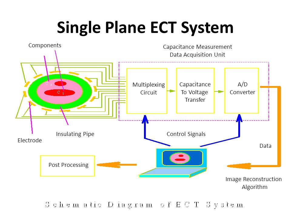 Dynamics of Particulate Systems - ppt download