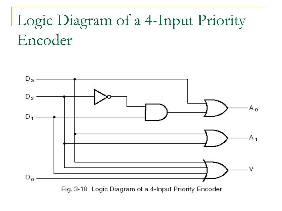 logic diagram for 2 bit demultiplexer