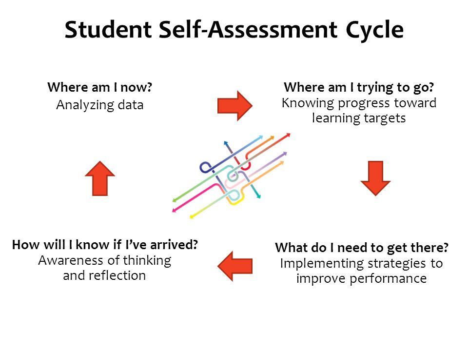 Self\u2013Assessment Rubrics, Goal Setting and Reflection - ppt video - student self assessment