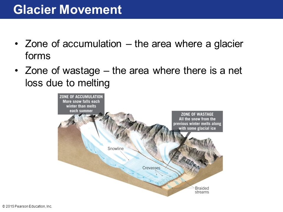 Glaciers Glaciers are a part of both the hydrologic cycle and rock