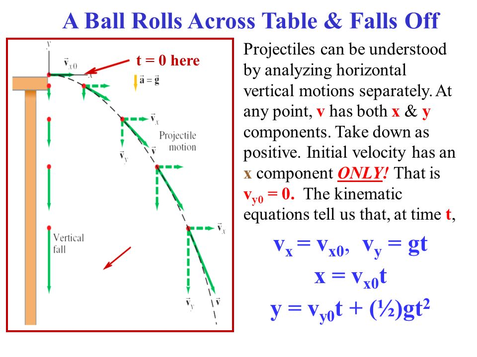 Projectile Motion Ppt Download