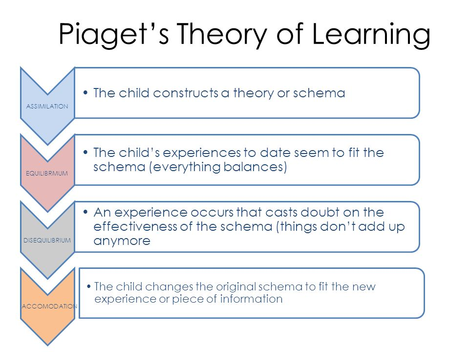 Cognitive Development - ppt video online download - piaget's theory