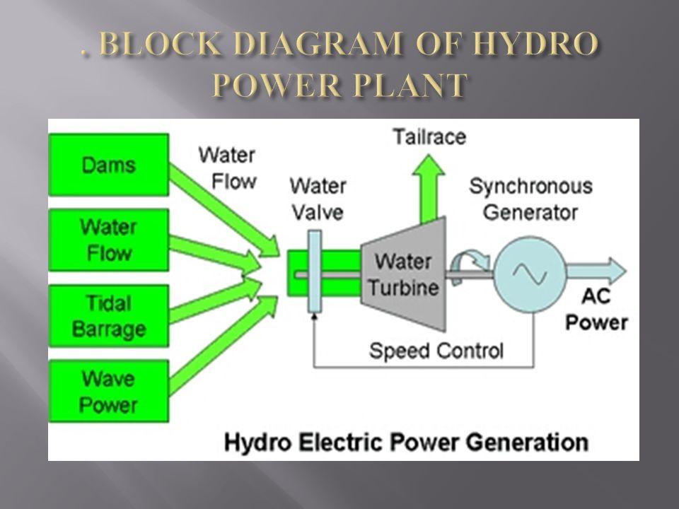 Hydro Power Plant Block Diagram - 8euoonaedthepacemakersinfo \u2022