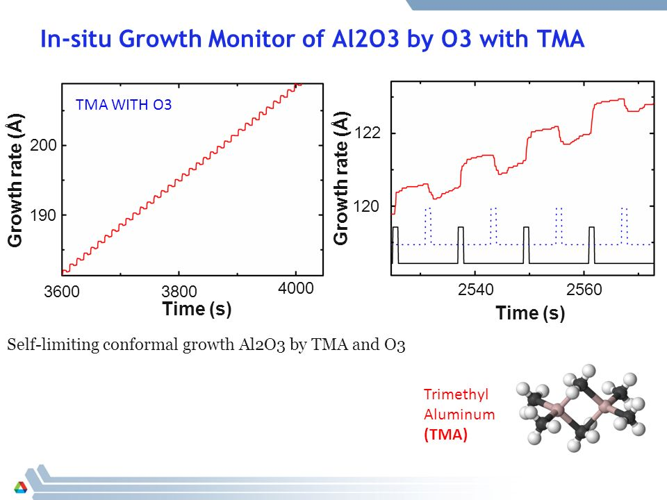 Status and Results of ALD Microchannel Plate Program - ppt video