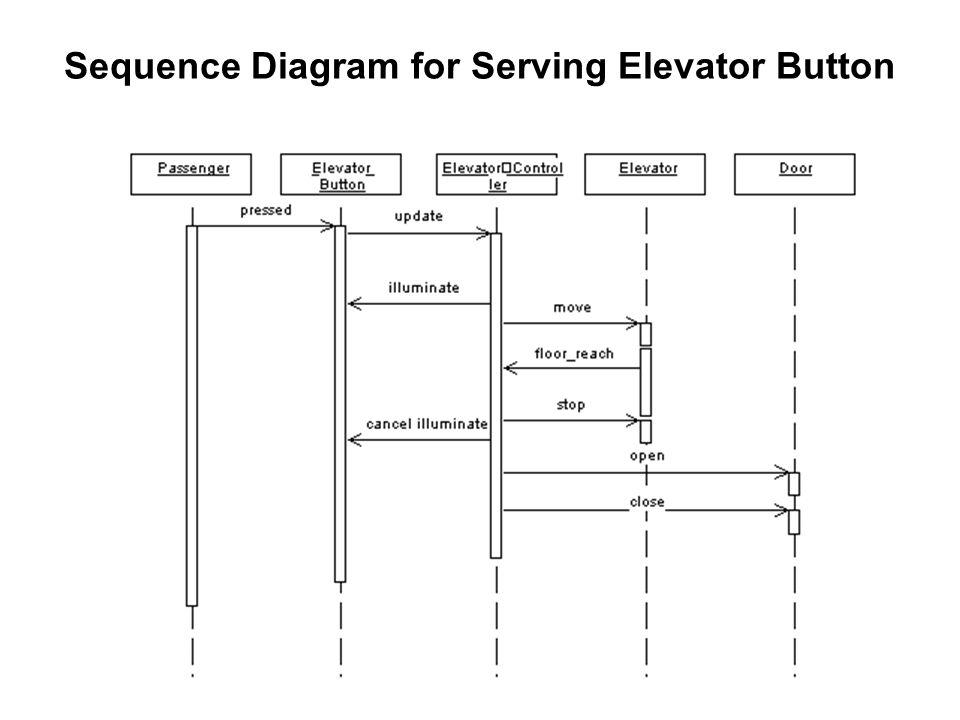 Elevator Example - ppt video online download