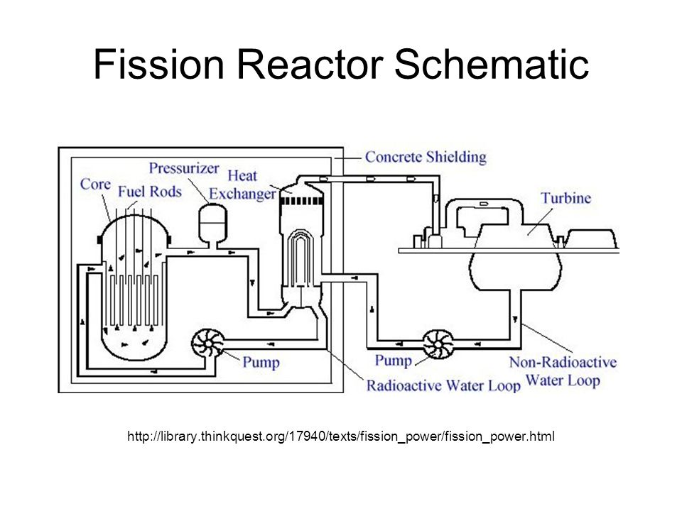 Nuclear Power - ppt video online download
