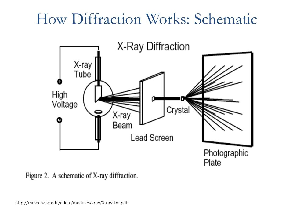 X-Ray Diffraction Spring ppt video online download