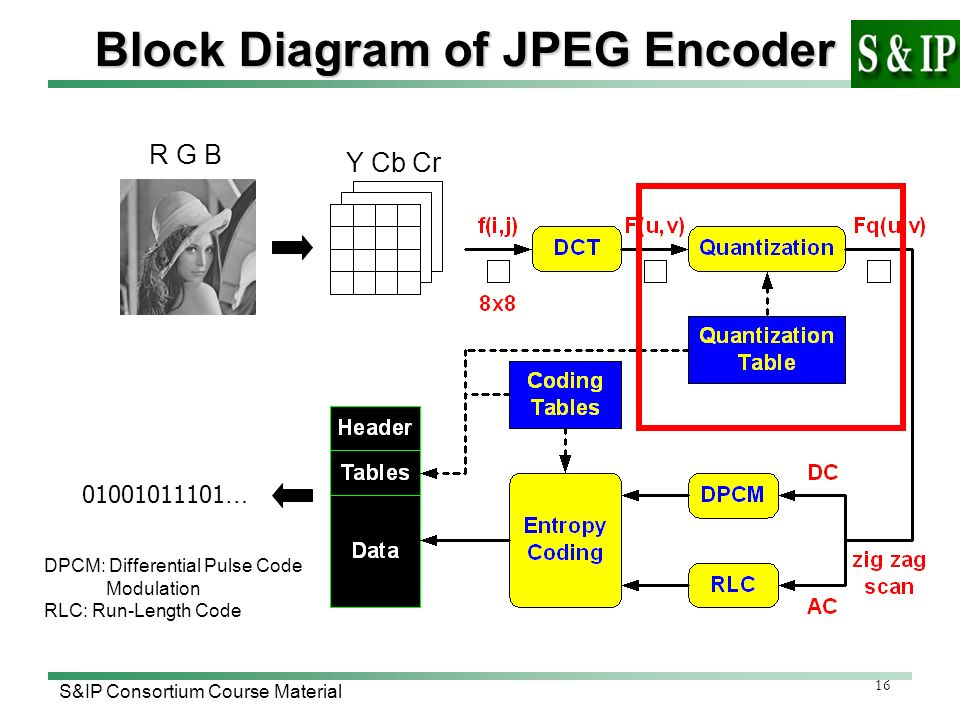Block Diagram Of Jpeg Diagram Wiring Diagram Schematic