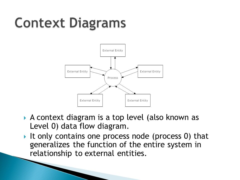 Data Flow Diagram, Data Dictionary, and Process Specification PART I