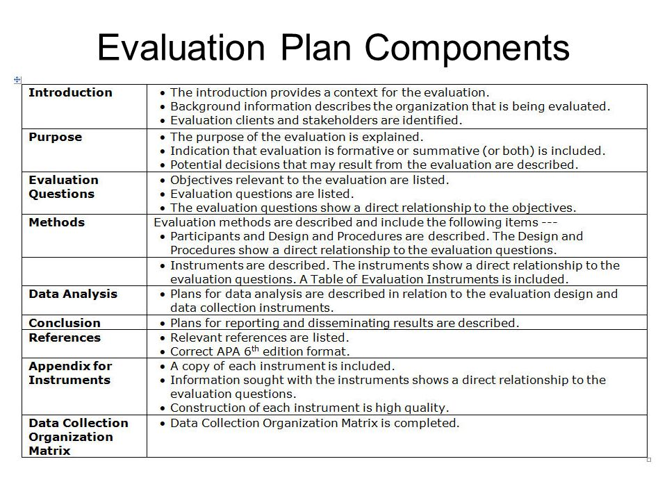 Wimba Session Two Program Evaluation Project - ppt video online download
