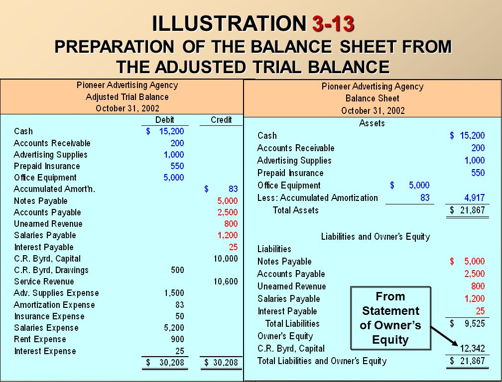 ADJUSTED TRIAL BALANCE - ppt video online download