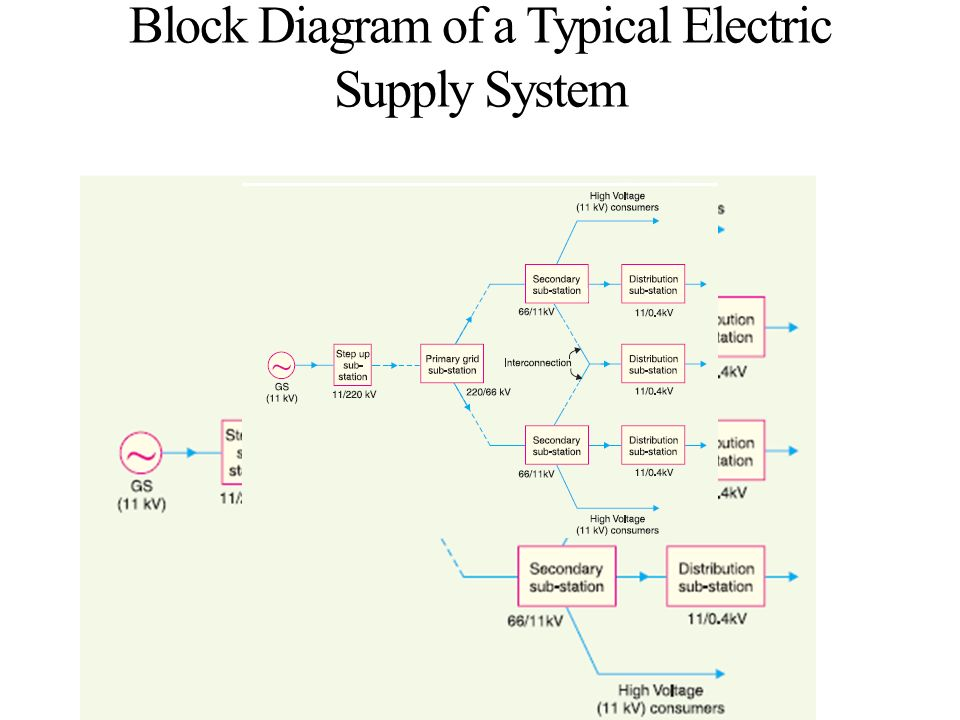 Electrical System Block Diagram Wiring Diagram