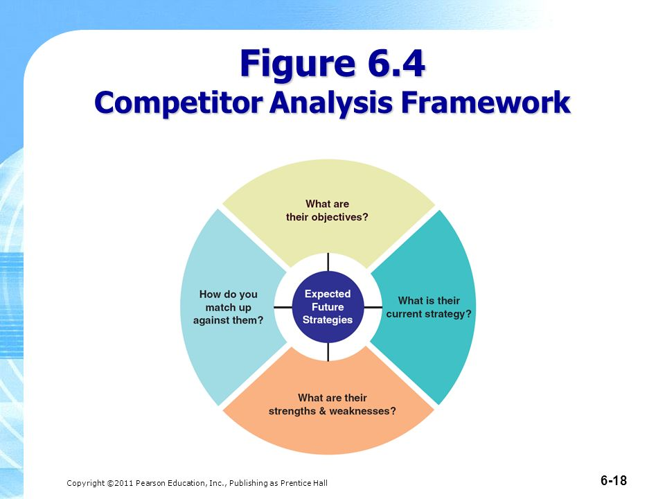 Market Structure and Competitor Analysis - ppt download