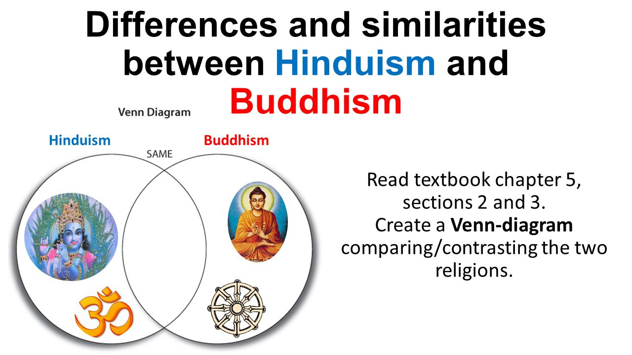 buddhism hinduism venn diagram
