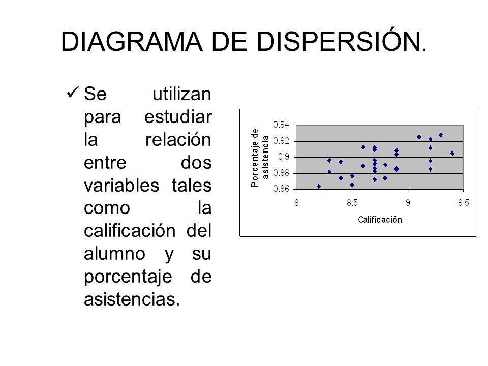 quien creo diagrama de dispersin