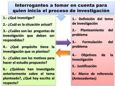 Planteamiento y formulación del Problema. - ppt video online descargar