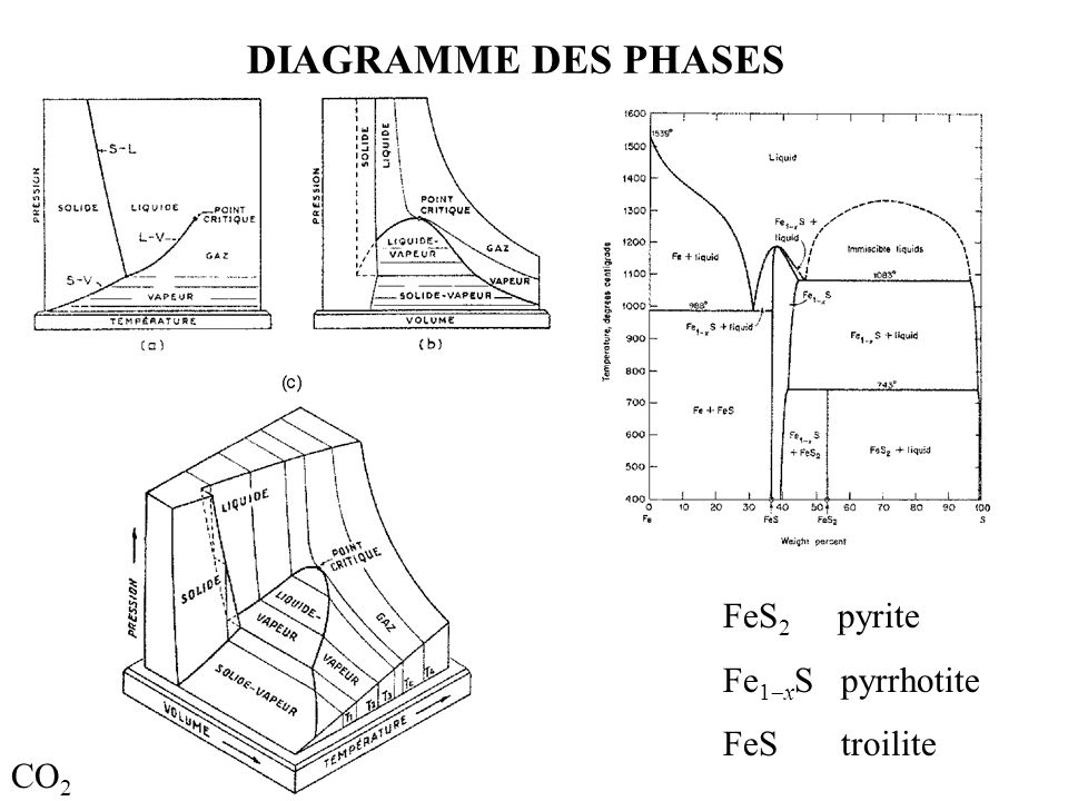 co2 phase diagram 3d