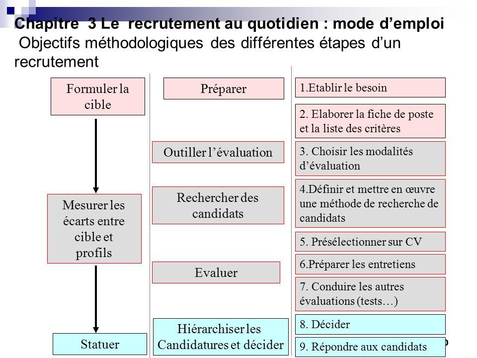 competences methodologiques sur cv