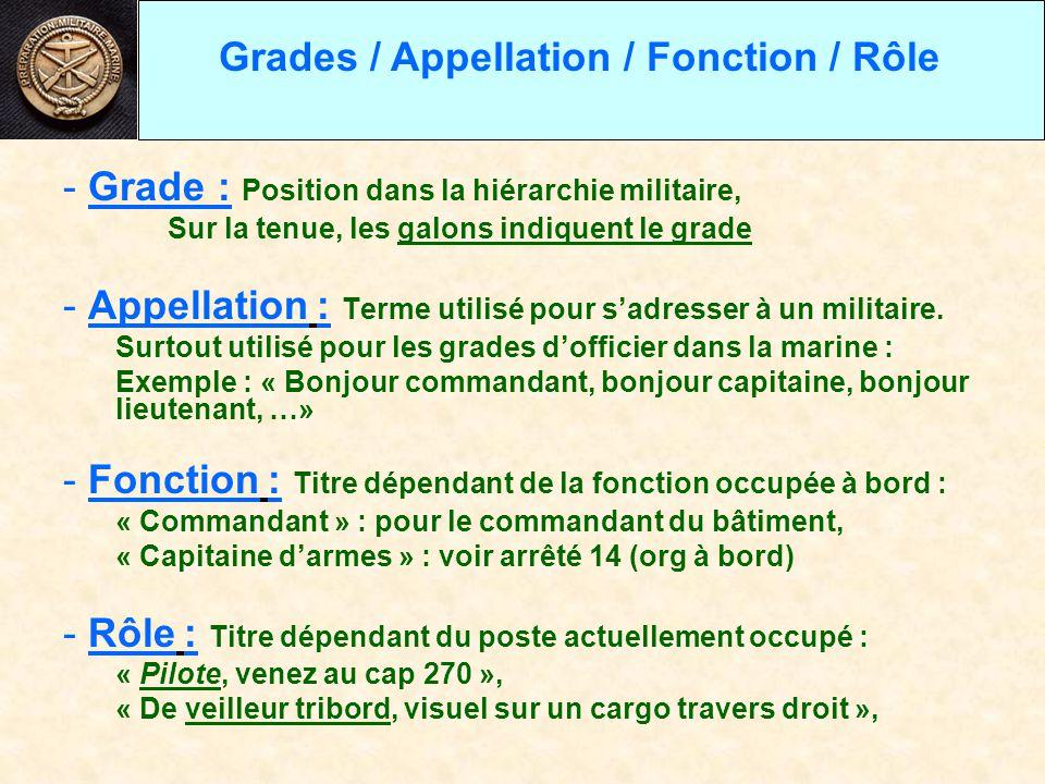 exemple de titre dans cv de militaire