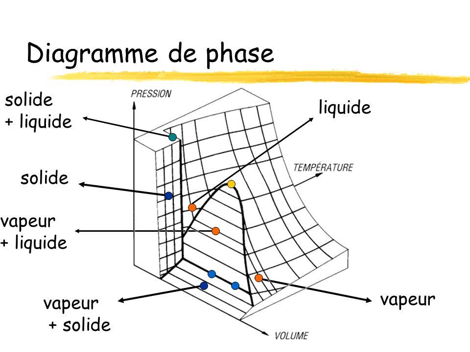 point triple diagramme de phase
