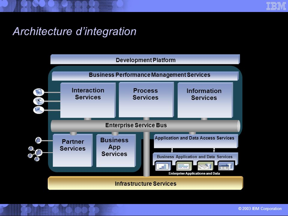 "Ibm Tivoli Access Manager For Business Integration Le ""service Informations"" Au Coeur De L'architecture"