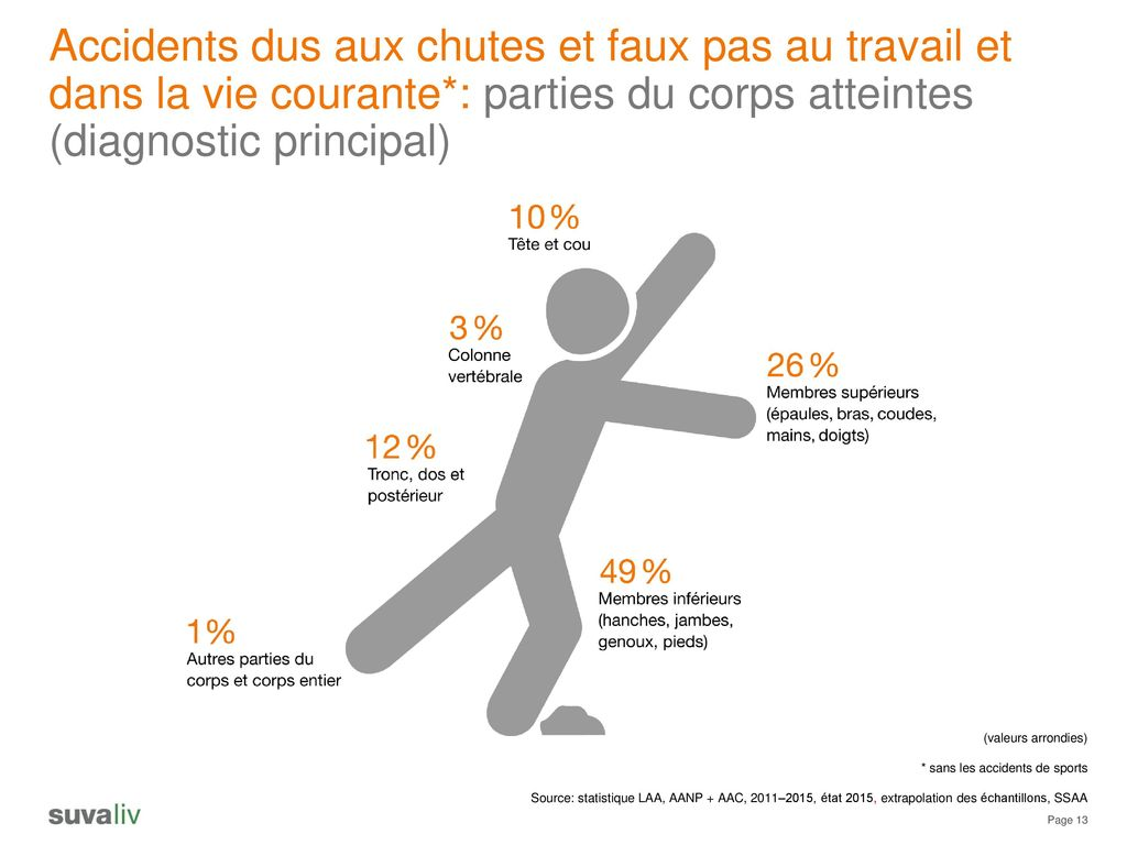 Accidents Domestiques Statistiques Répartition Des Accidents Non Professionnels Par Type D
