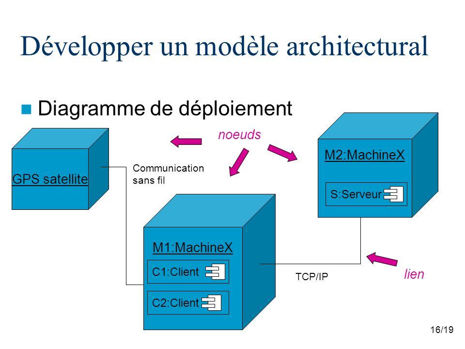LOG4430  Architecture logicielle et conception avancée - ppt video