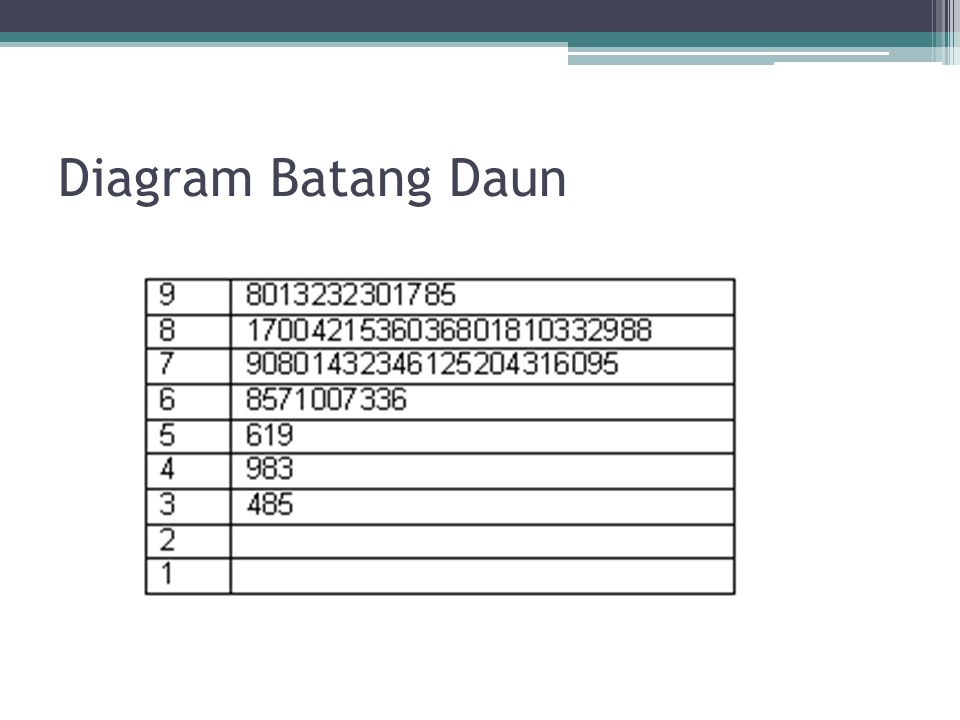 DIAGRAM Diagram Batang Daun FULL Version HD Quality Batang Daun