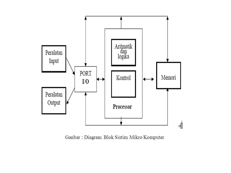 blok diagram komputer