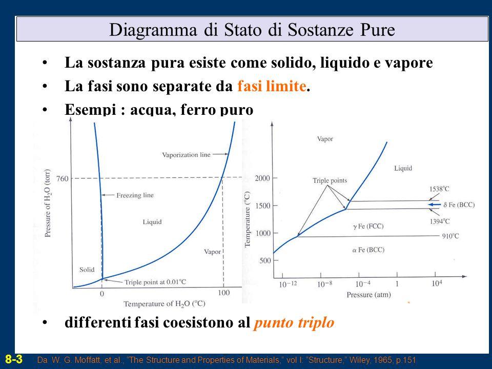 CAPITOLO 8 Diagrammi di stato ppt scaricare
