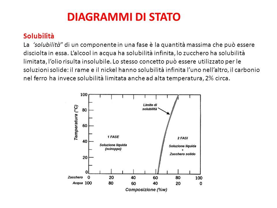 DIAGRAMMI DI STATO Solubilità - ppt video online scaricare
