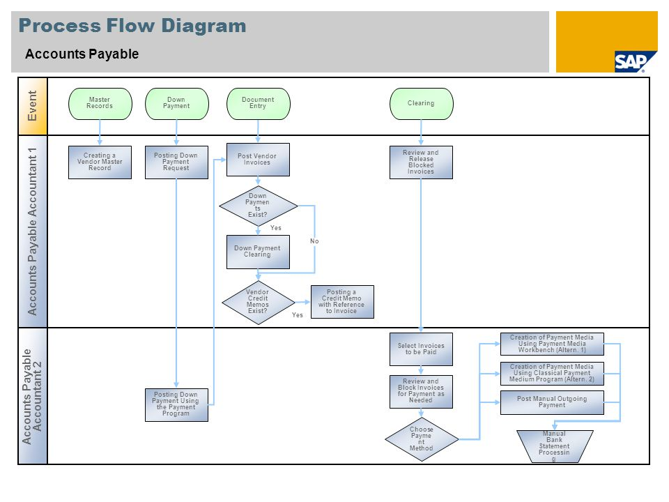 process flow diagram narrative