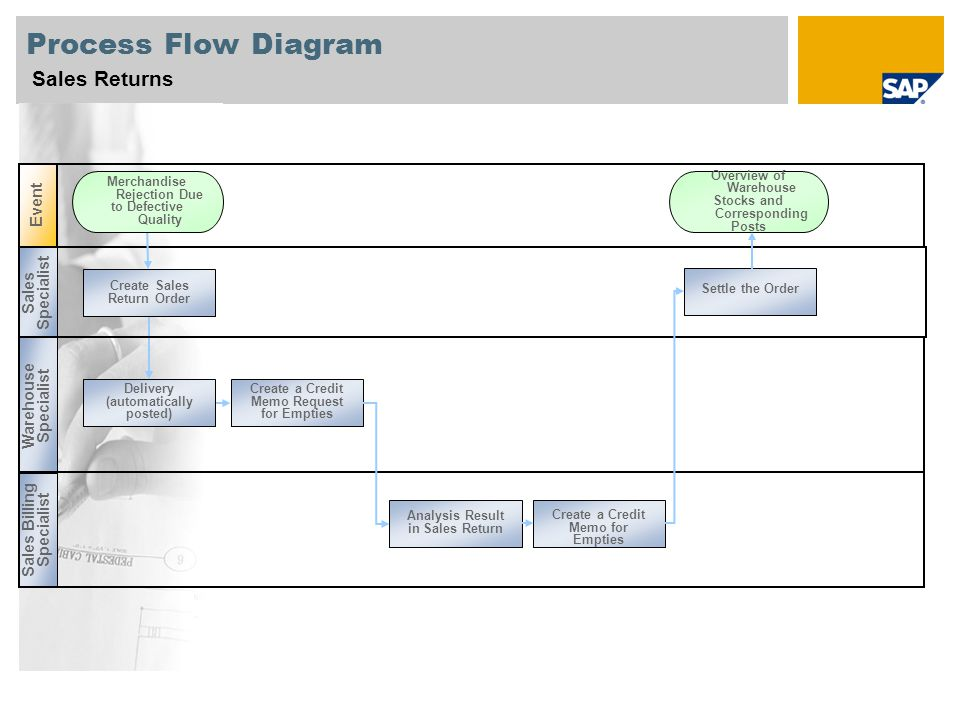 Sales Return Process Flow Chart In Sap - Sales return process flow