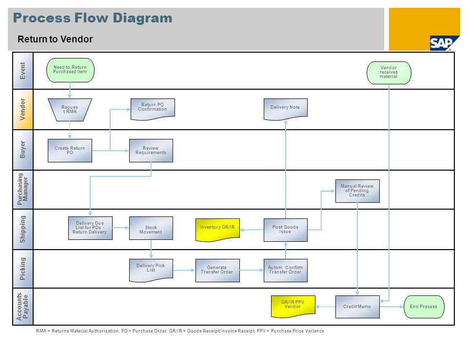 Accounts Payable End To End Process Flow Ppt