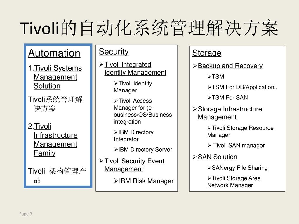 Tivoli Access Manager Download It Service Management 2011年度教育部 Ibm精品课程 Ppt Download