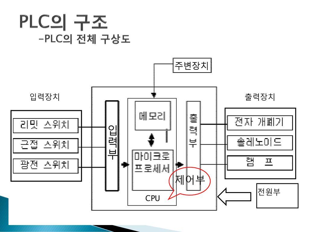 block diagram of plc in ppt