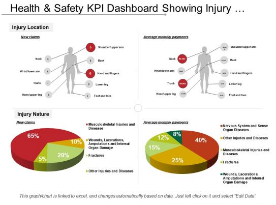Business Internet Marketing Plan Sales Health And Safety Kpi Dashboard Showing Injury Location
