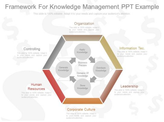 Business Internet Marketing Plan Sales Use Framework For Knowledge Management Ppt Example
